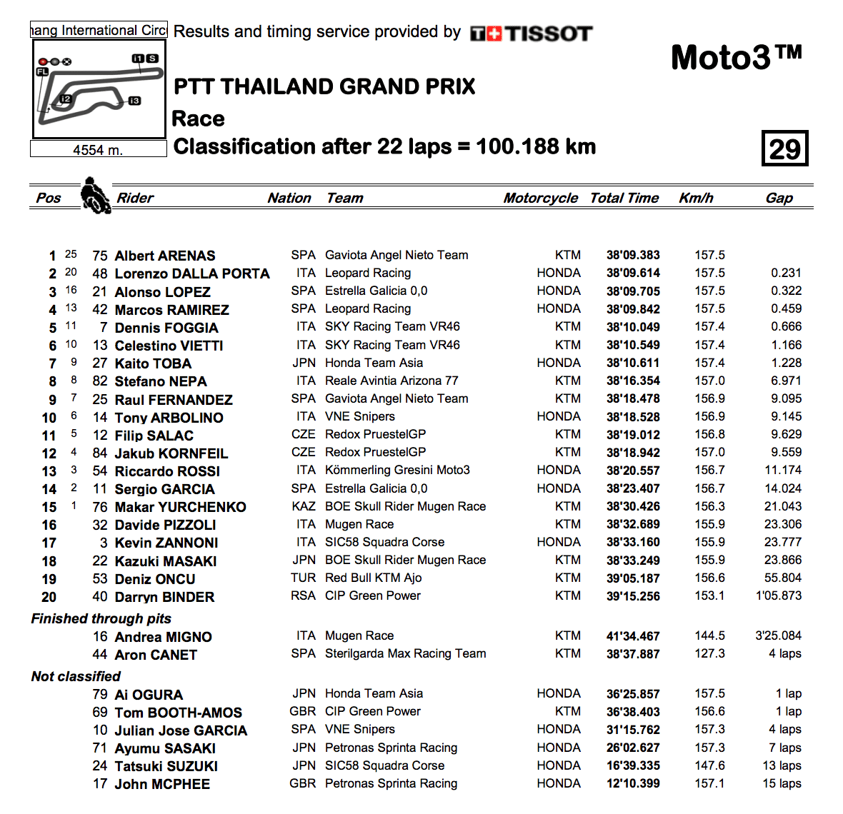 Moto3 2019タイGP 決勝レース結果