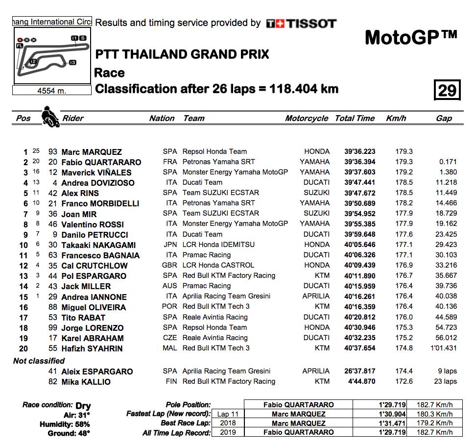 MotoGP2019タイGP 決勝レース結果