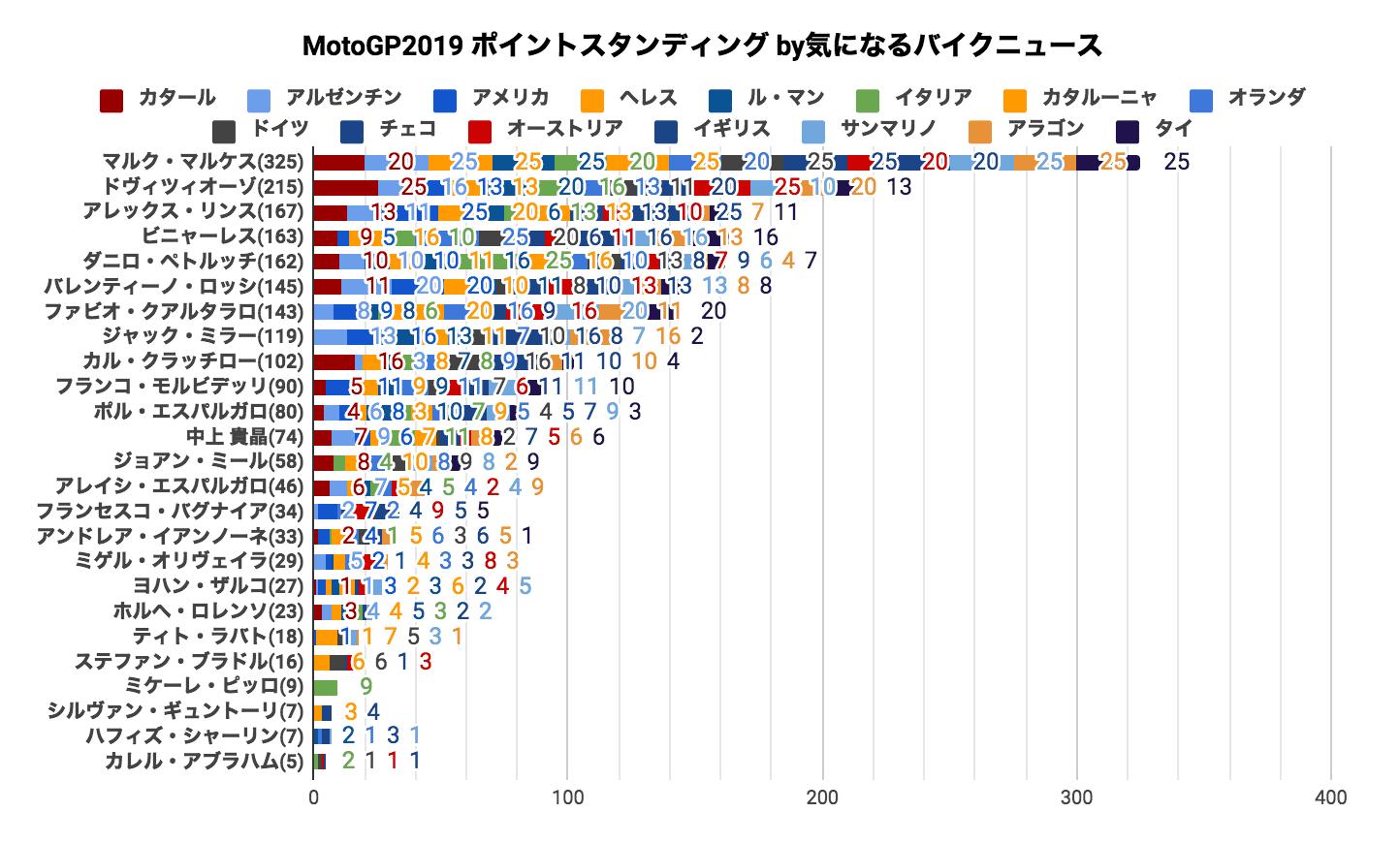 MotoGP2019 ポイントスタンディング(2019/10/08時点)