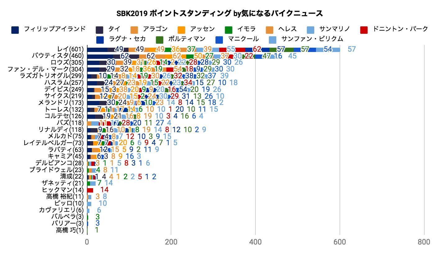 SBK2019 ポイントスタンディング(2019/10/15時点)