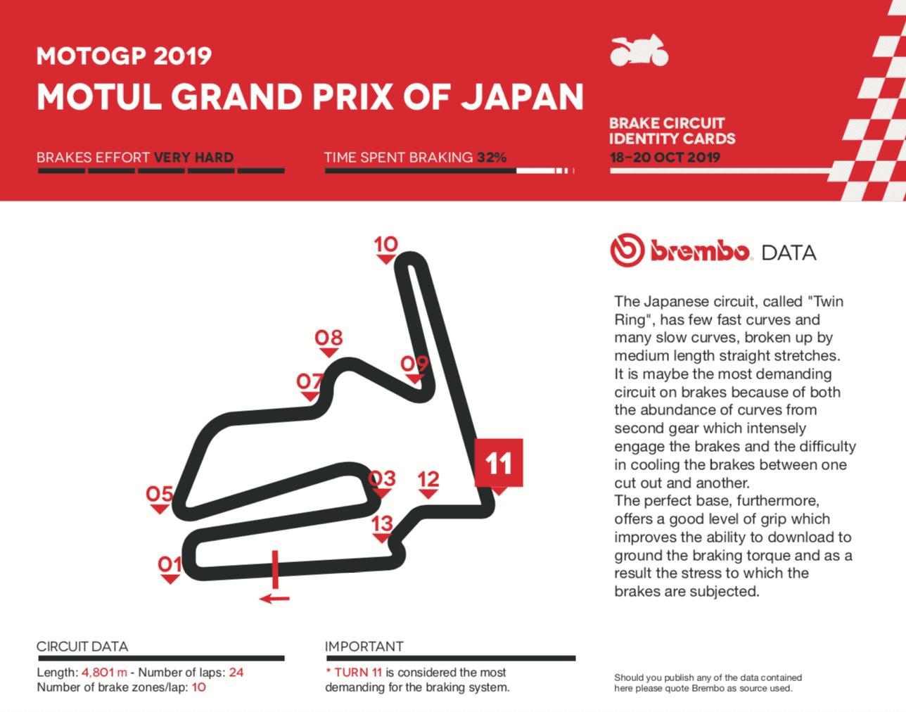 ブレンボが分析する2019年MotoGP日本グランプリ