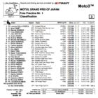 Moto3 2019日本GP FP1結果