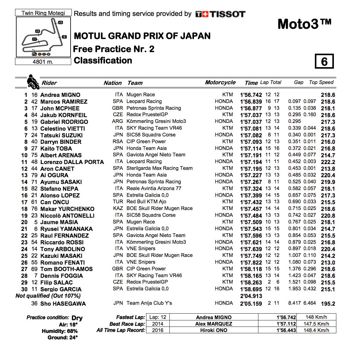 Moto3 2019日本GP FP2結果