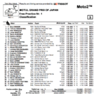 Moto2 2019日本GP FP1結果