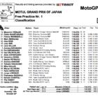 MotoGP2019日本GP FP1結果