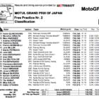 MotoGP2019日本GP FP2結果