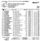 Moto2 2019日本GP FP2結果