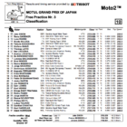 Moto2 2019日本GP FP3結果