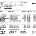 Moto2 2019日本GP Q1結果
