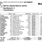 Moto2 2019日本GP Q2結果