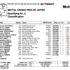Moto3 2019日本GP Q2結果