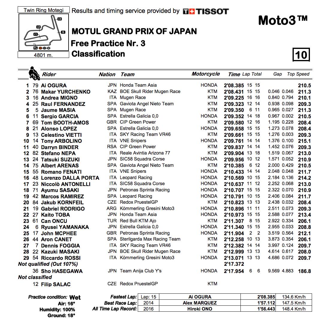 Moto3 2019日本GP FP3結果