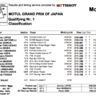 Moto3 2019日本GP Q1結果