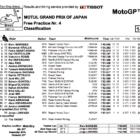MotoGP2019日本GP FP4結果