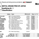 MotoGP2019日本GP Q1結果