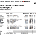 MotoGP2019日本GP Q2結果