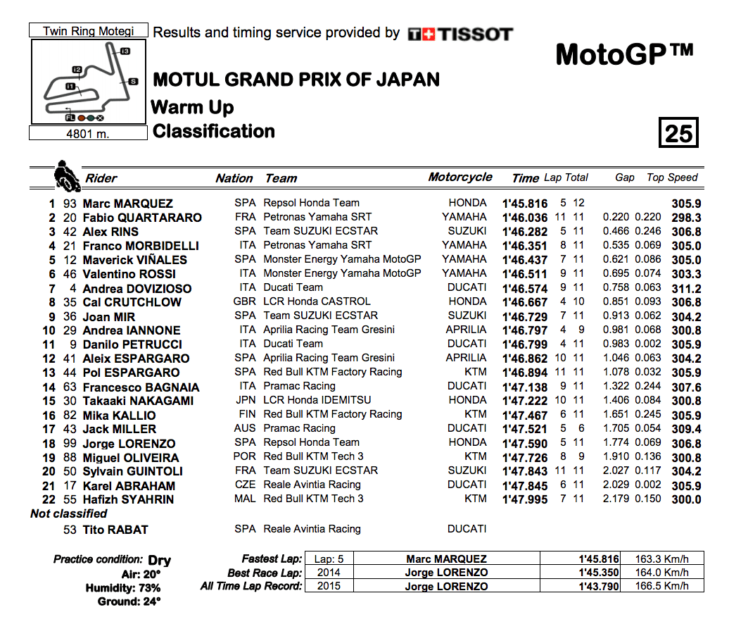 MotoGP2019日本GP ウォームアップ結果