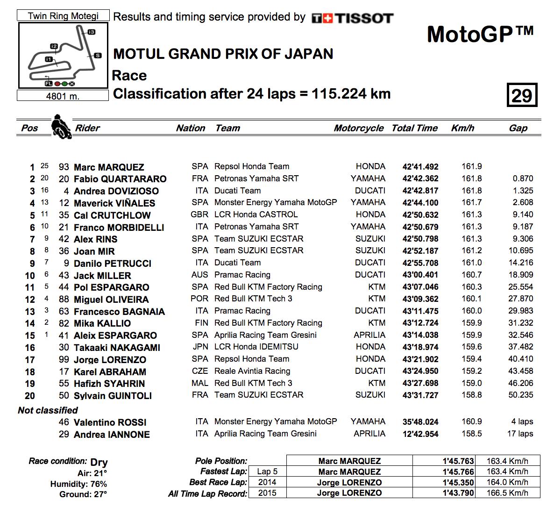 MotoGP2019日本GP 決勝レース結果