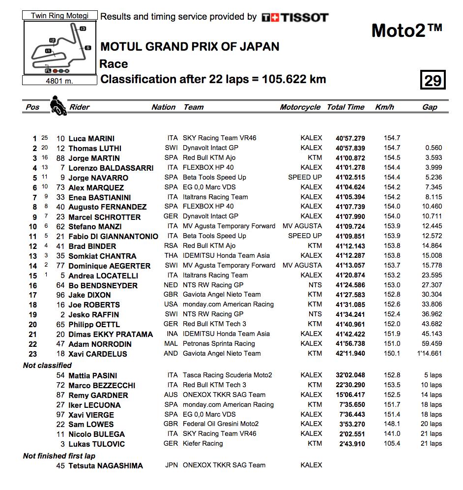 Moto2 2019日本GP 決勝レース結果