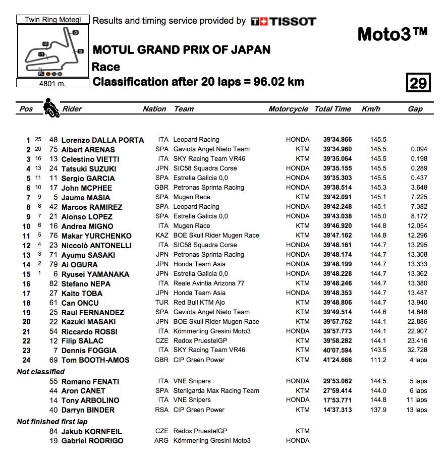 Moto3 2019日本GP 決勝レース結果