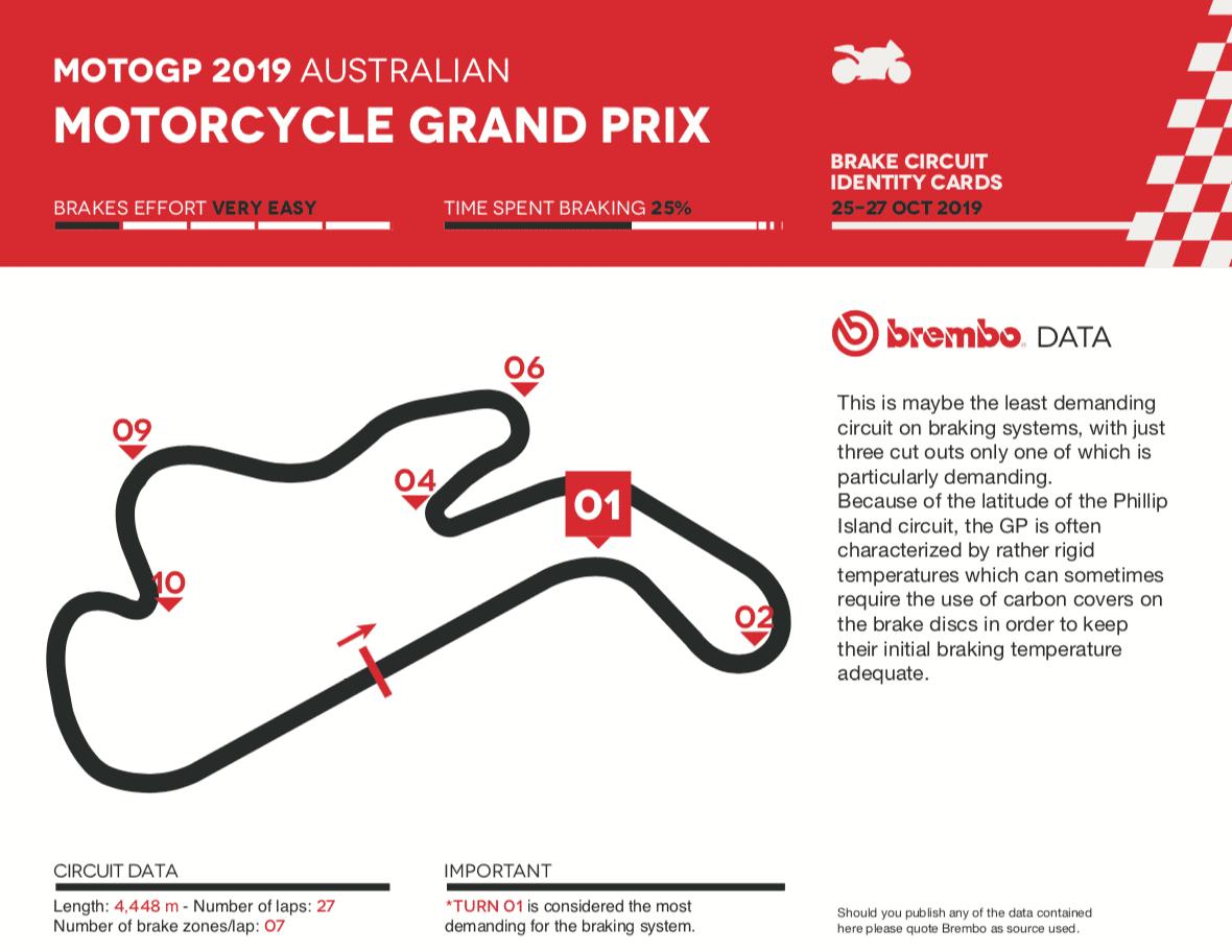 ブレンボが分析する2019年MotoGPオーストラリアグランプリ