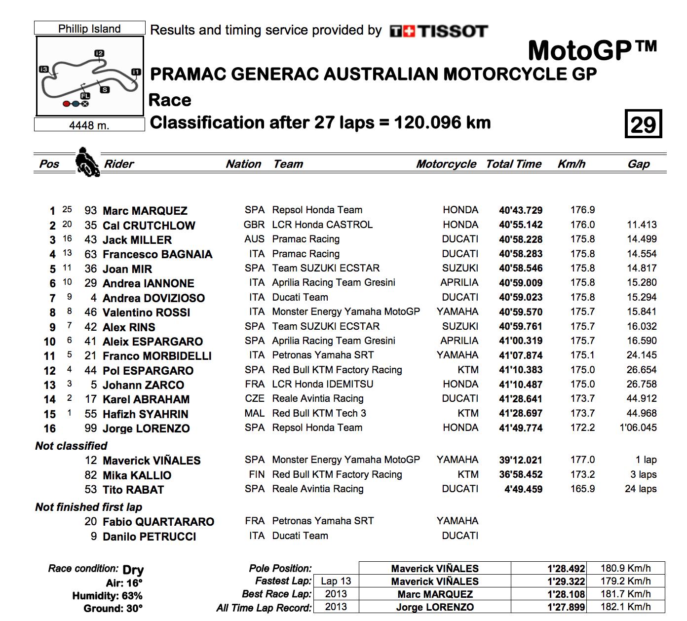 MotoGP2019オーストラリアGP 決勝結果