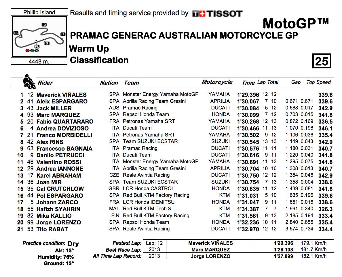 MotoGP2019オーストラリア ウォームアップ結果