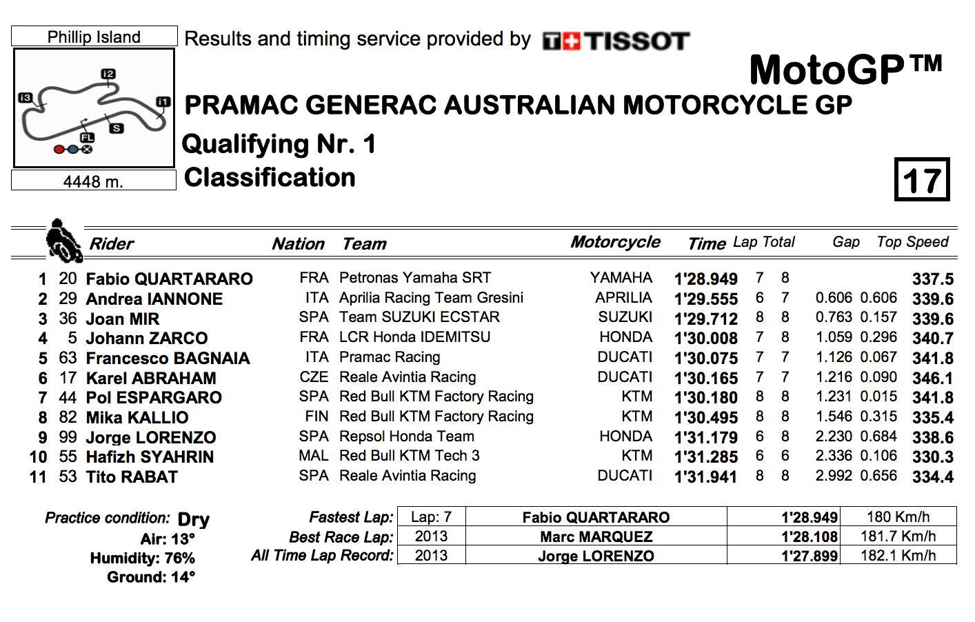 MotoGP2019オーストラリア Q1結果