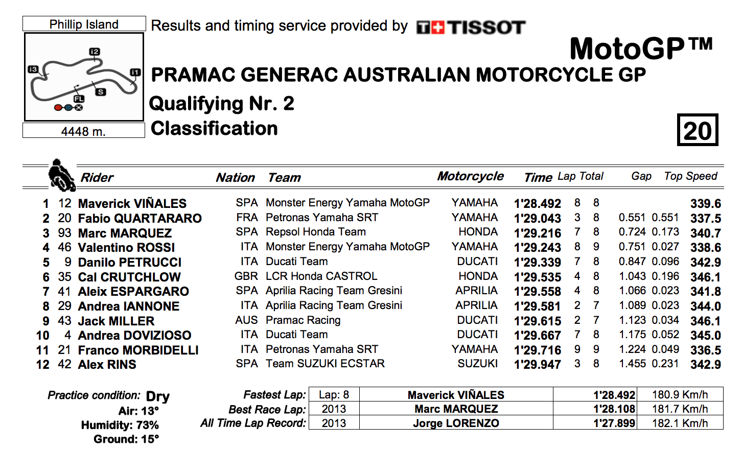 MotoGP2019オーストラリア Q2結果