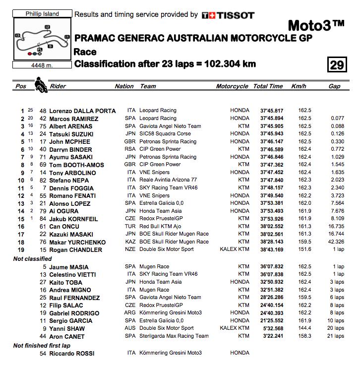 Moto3 2019オーストラリア 決勝レース結果