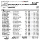 Moto3 2019バレンシアGP FP1結果