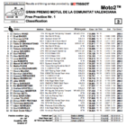 Moto2 2019バレンシアGP FP1結果
