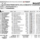 MotoGP2019バレンシアGP FP2結果