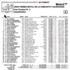 Moto2 2019バレンシアGP FP2結果