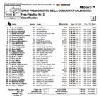 Moto3 2019バレンシアGP FP2結果