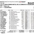 MotoGP2019バレンシアGP ウォームアップ結果