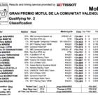 Moto2 2019バレンシアGP Q2結果