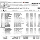 MotoGP2019 バレンシアGP決勝レース結果