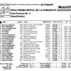 MotoGP2019バレンシアGP FP4結果