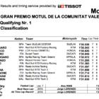 MotoGP2019バレンシアGP Q1結果