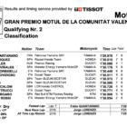 MotoGP2019バレンシアGP Q2結果