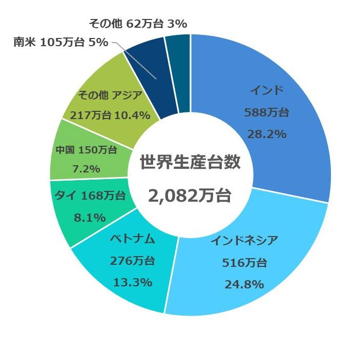 ホンダ 二輪車の世界生産累計4億台を達成