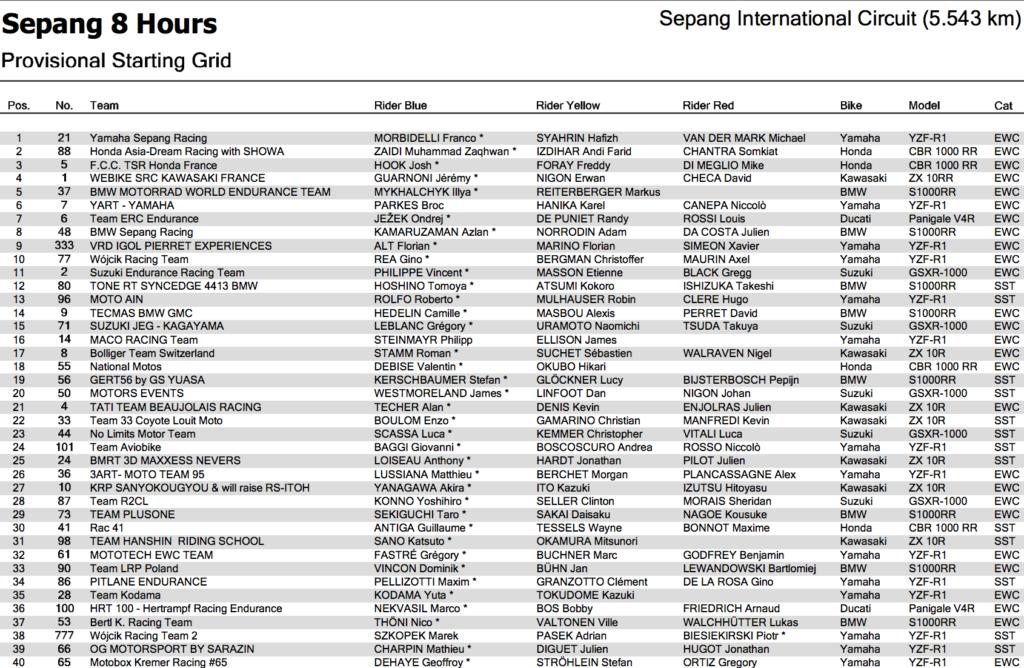 FIM 世界耐久選手権(EWC)セパン8時間耐久レース予選結果