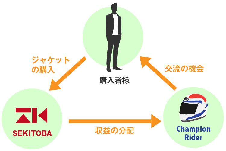 購入者/SEKITOBA/チャンピオンライダー三方良しの構図を実現