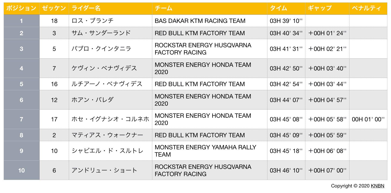 ダカールラリー・ステージ2結果