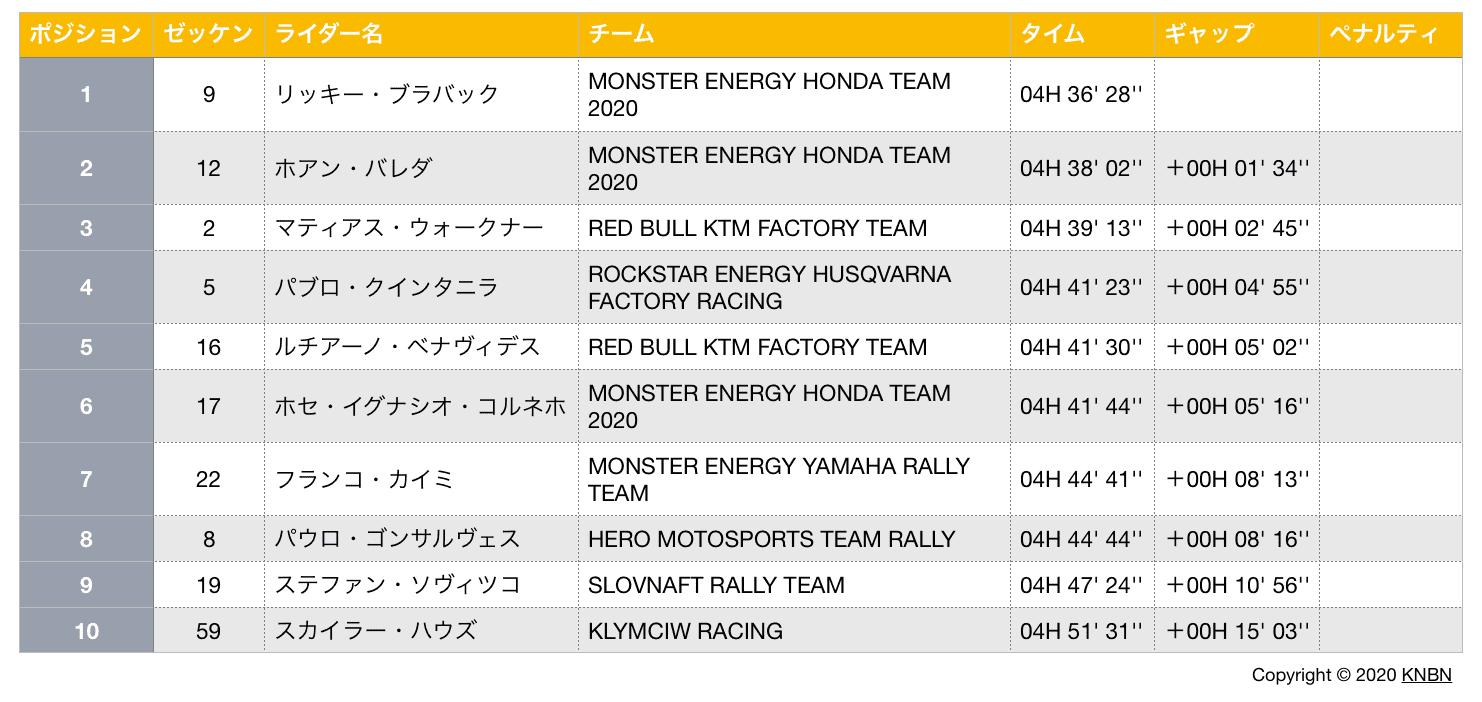 ダカール・ラリー2020 ステージ6結果