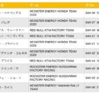 ダカール・ラリー2020 ステージ7結果