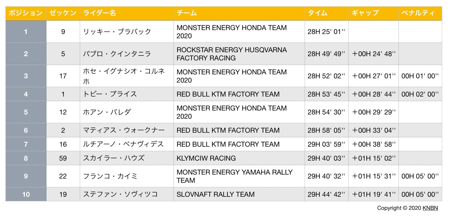 ダカール・ラリー2020 ステージ7