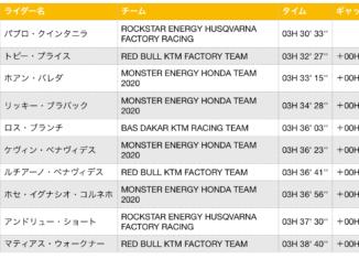 ダカール・ラリー2020 ステージ9