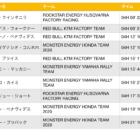 ダカール・ラリー2020 ステージ11結果